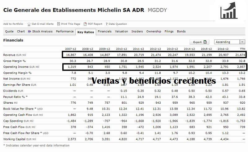 comprar-acciones-de-Michelin-análisis-fundamental
