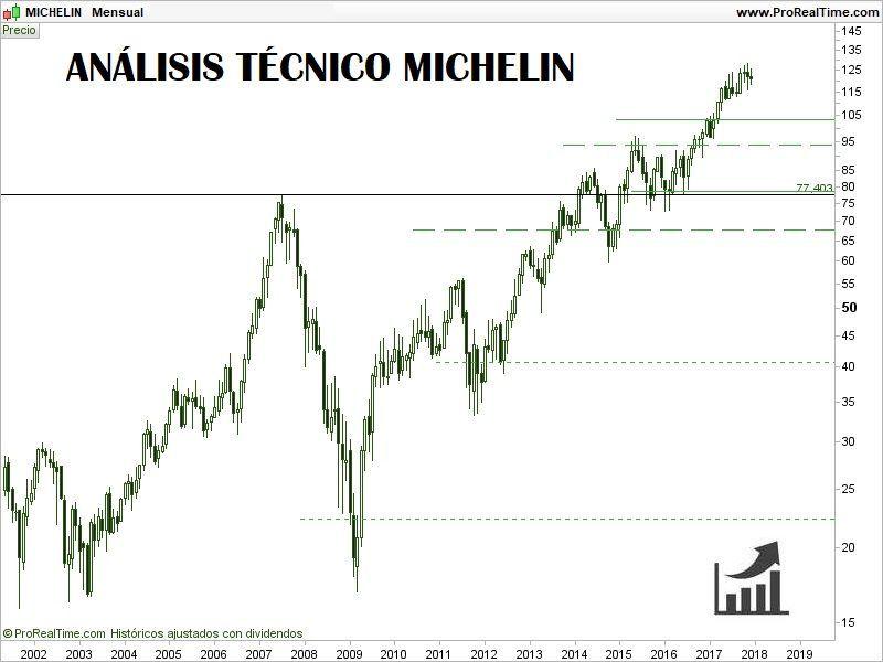 comprar-acciones-de-michelin-análisis-técnico