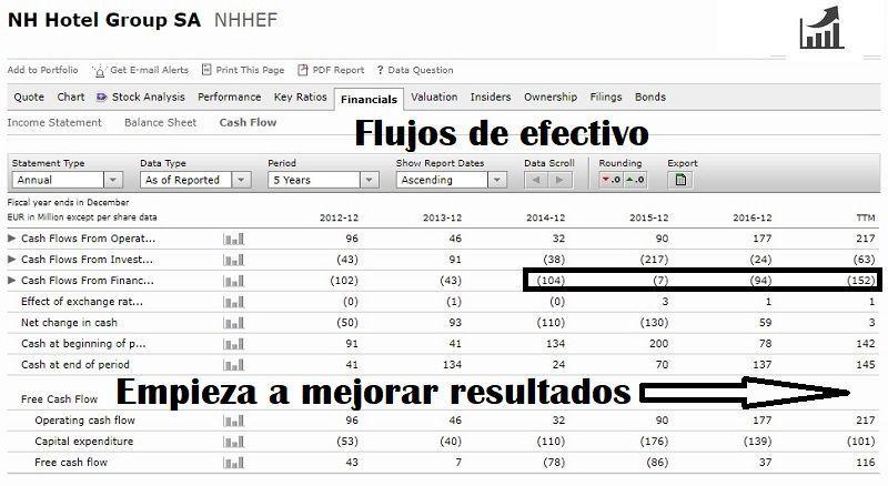comprar-acciones-de-nh-análisis-fundamental-cash-flow