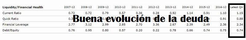 comprar-acciones-de-nh-análisis-fundamental-de-su-deuda