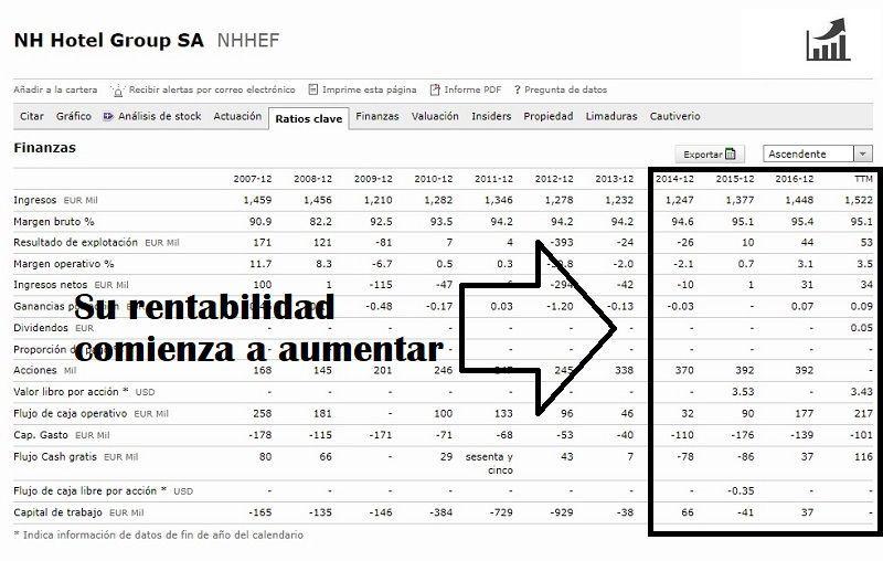 comprar-acciones-de-nh-análisis-fundamental