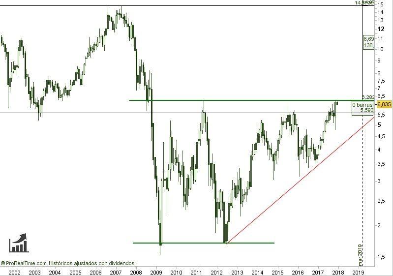 comprar-acciones-de-nh-hotel-group-cotización-histórica