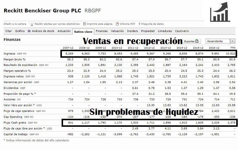 comprar-acciones-de-reckitt-Benckiser-group-análisis-fundamentales