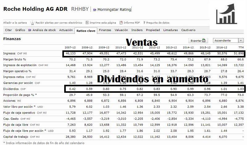 comprar-acciones-de-roche-análisis-fundamental