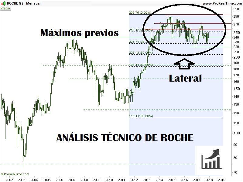 comprar-acciones-de-roche-análisis-técnico