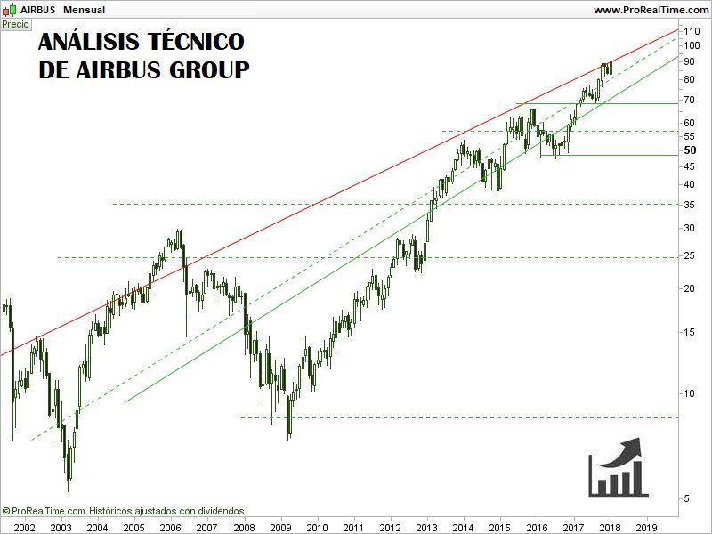 COMPRAR-ACCIONES-DE-AIRBUS-GROUP-ANÁLISIS-TÉCNICO