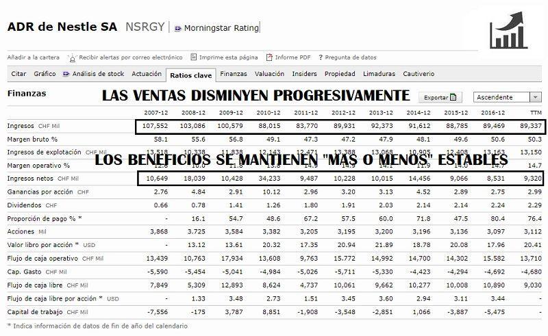 COMPRAR-ACCIONES-DE-NESTLÉ-ANÁLISIS-FUNDAMENTAL