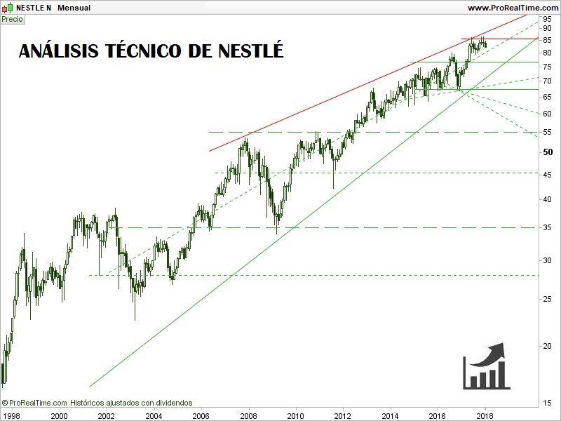 COMPRAR-ACCIONES-DE-NESTLÉ-ANÁLISIS-TÉCNICO