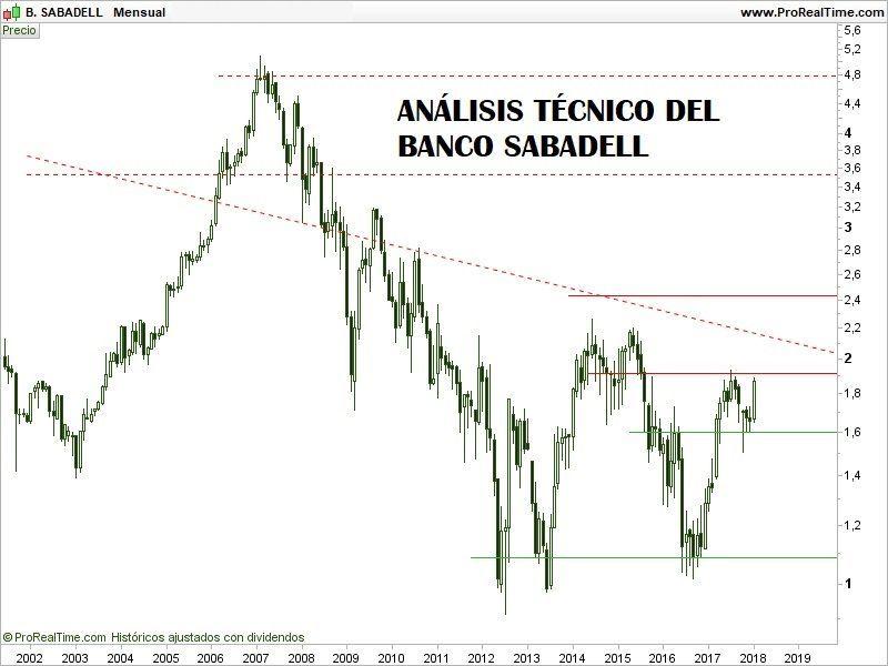 COMPRAR-ACCIONES-DEL-BANCO-SABADELL-ANÁLISIS-TÉCNICO