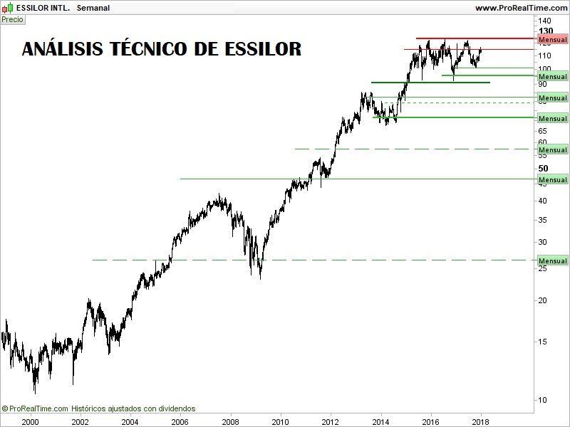 COMPRAR-acciones-de-essilor-análisis-técnico