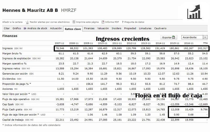 como-comprar-acciones-de-HM-análisis-fundamental