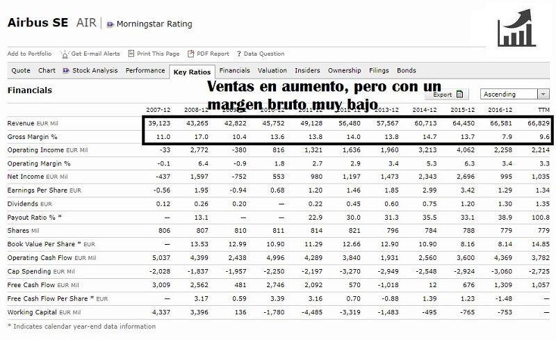 comprar-acciones-de-airbus-group-análisis-fundamental