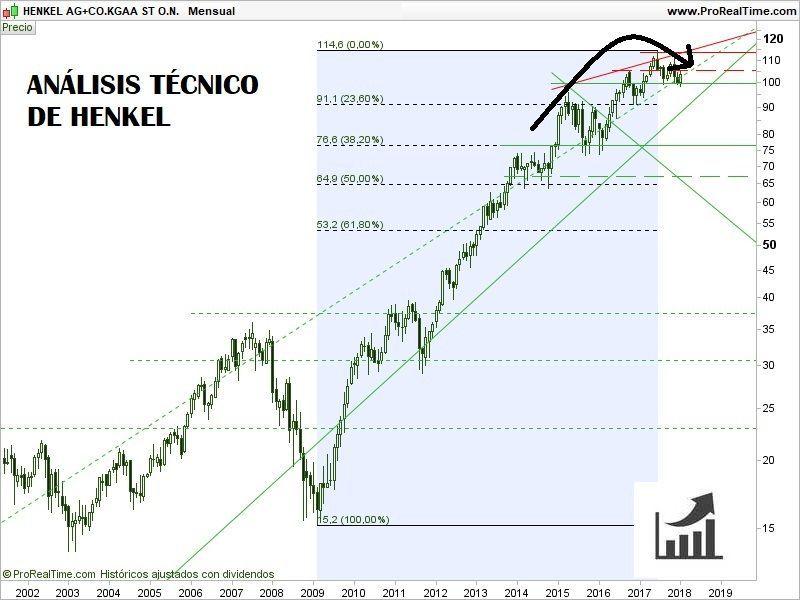 comprar-acciones-de-henkel-análisis-técnico