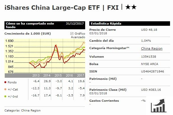 comprar-acciones-del-etf-ishares-china-large-cap