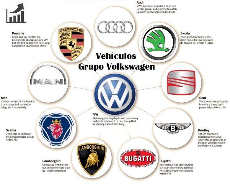vehículos-que-conforman-el-grupo-vokswagen-comprar-acciones-de-volkswagen