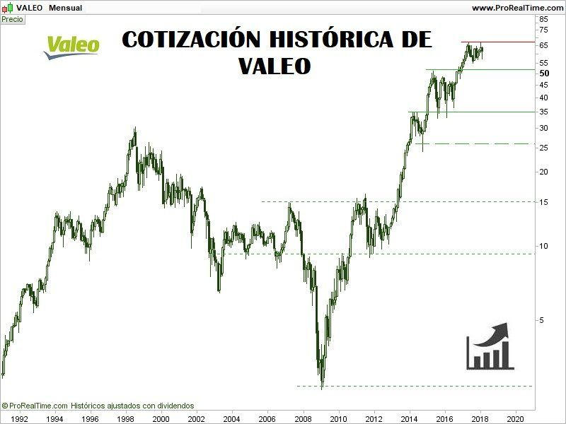 COTIZACIÓN-HISTORICA-DE-LAS-ACCIONES-VALEO-800x600