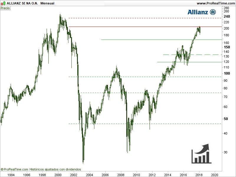 comprar-acciones-de-allianz-cotizaciones-históricas