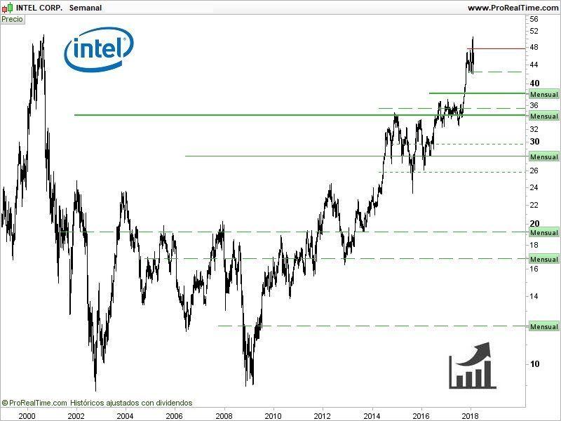 comprar-acciones-de-intel-gráfico-histórico-de-las-cotizaciones