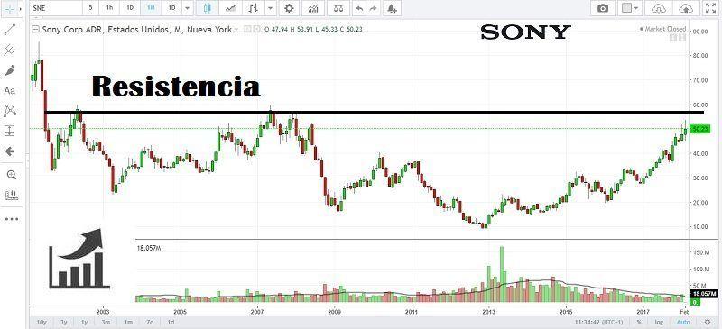 comprar-acciones-sony-análisis-histórico-de-la-cotización-800x365