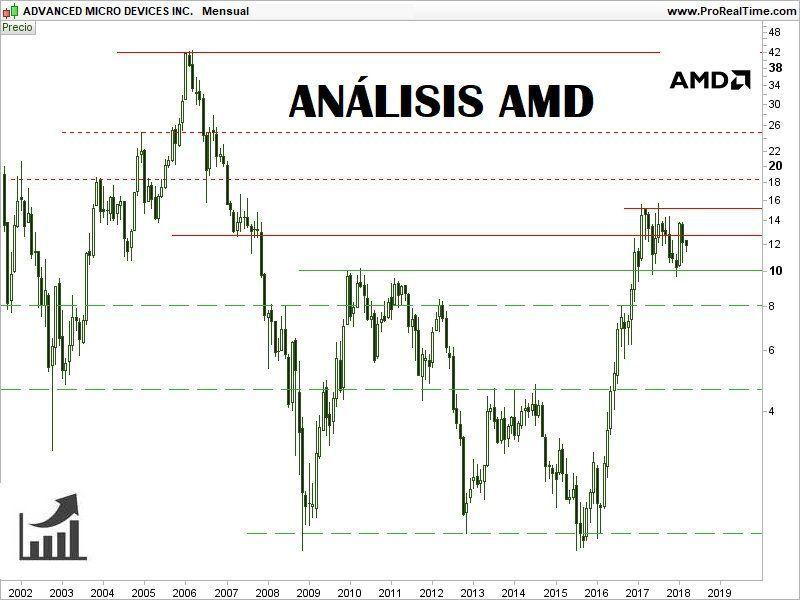 COMPRAR-ACCIONES-AMD-ANÁLISIS-TÉCNICO-800x600