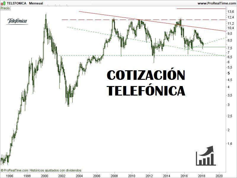 COMPRAR-ACCIONES-DE-TELEFÓNICA-COTIZACIÓN-HISTÓRICA-800x600