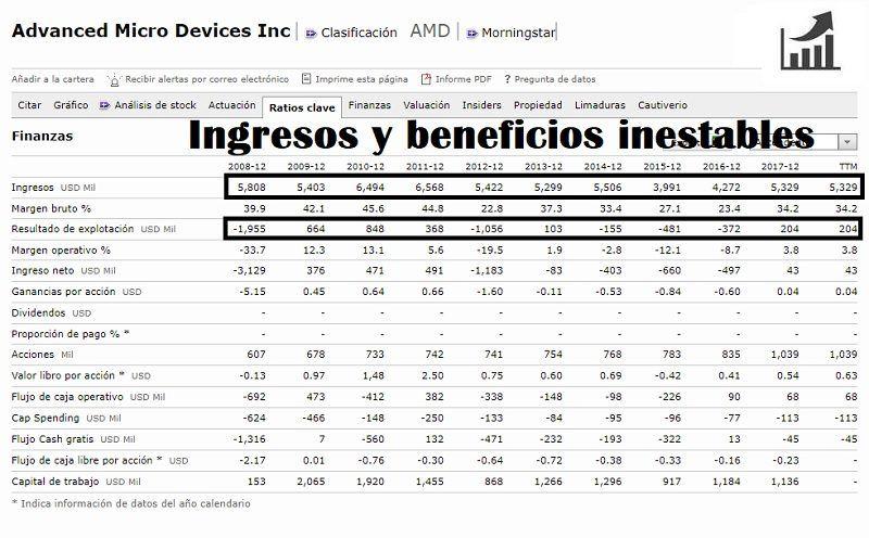 comprar-acciones-amd-análisis-fundamental-800x496