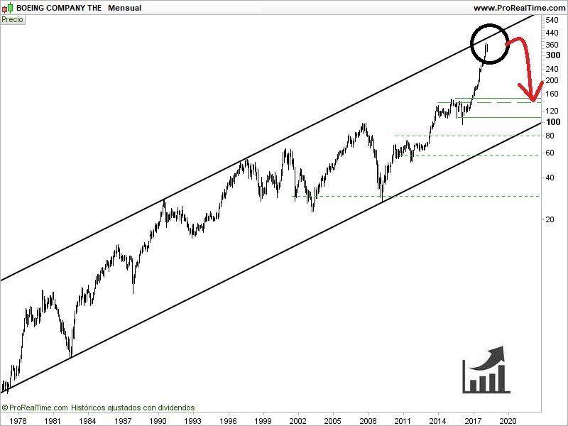 comprar-acciones-de-boeing-análisis-técnico-800x600