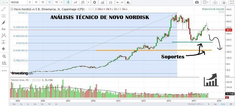 comprar-acciones-de-novo-nordisk-análisis-técnico-800x363