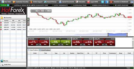 hotforex plataformas de trading