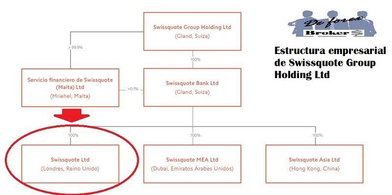 swissquote estructura empresarial del grupo