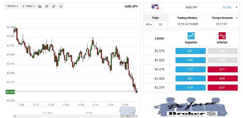 Binary.com, plataforma de trading ladders
