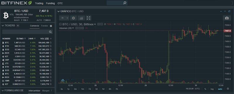 trading en bitfinex