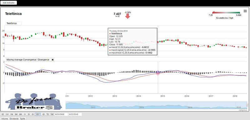 plataforma de trading degiro