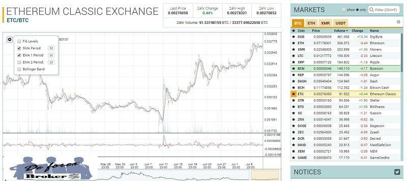 plataforma de Trading poloniex