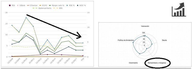 análisis-fundamental-de-las-acciones-de-orange-gráficos-800x287