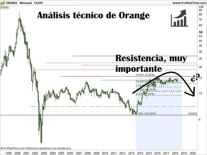 comprar-acciones-de-orange-análisis-técnico-800x600